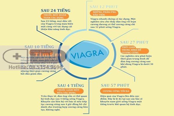 Tác dụng của Viagra 100mg